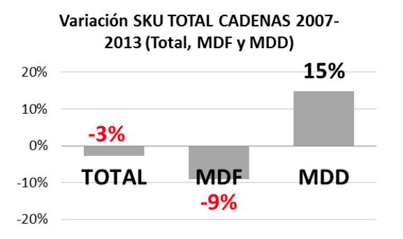 Estudio ESADE SKU Cadenas 2007 - 2013